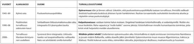 – Nykyinen turvallisuustilanne ei ole syntynyt tyhjästä, sanoo Pertti Salminen. Hän jakaa sodanjälkeisen ajan kolmeen aikajaksoon. Viimeiset kahdeksan vuotta on eletty kiristyvän turvallisuustilanteen aikaa.