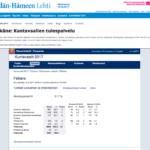 Vaalituloksia seurattiin aktiivisesti shl.fi:ssä