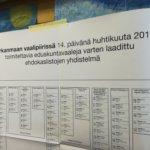 Savio selvästi suosituin Ylöjärvellä – lähes tuhat ääntä enemmän kuin neljä vuotta sitten