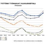 Työttömien määrä hiipi joulukuussa ylöspäin myös Pälkäneellä ja Kangasalla